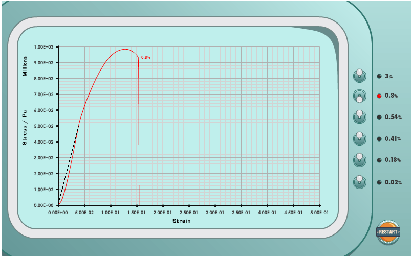 0.8 High Carbon Steel Graph Youngs Modulus Calculation REV 2.png