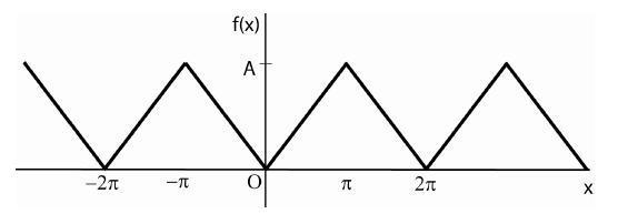 Fourier series sawtooth wave | Physics Forums