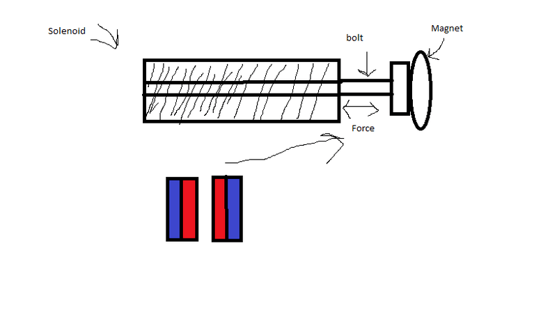 Solenoid pull-push force | Physics Forums