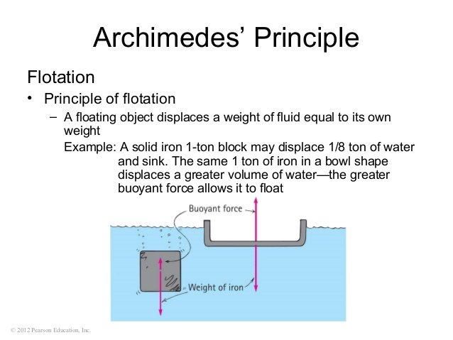 archimedes principle Archimedes' principle what is density this is due to what is called archimedes' principle, which states: an object is buoyed in a force equal to the weight of the fluid it displaces.