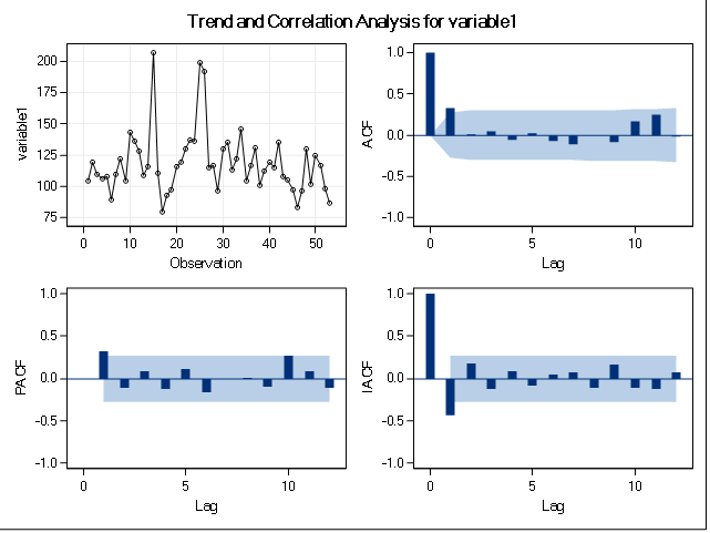 correlation analysis Statistical correlation is a statistical technique which tells us if two variables are related.