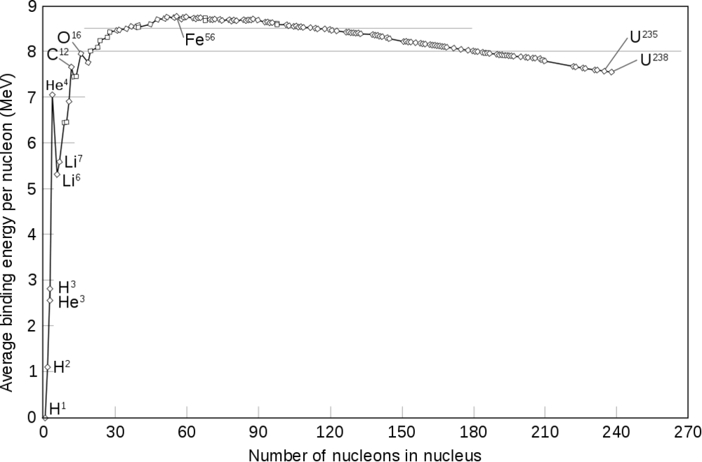 1007px-Binding_energy_curve_-_common_isotopes.svg.png