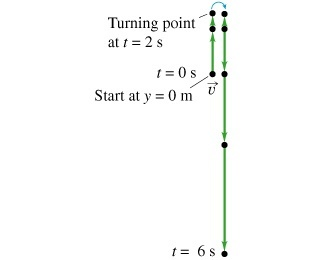 Motion diagram and gravity graphing question physics forums construct the corresponding motion graphs ignore air resistance in all three motion graphs one unit of time is equivalent to one unit ccuart Images