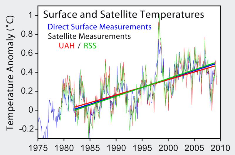 1024px-Satellite_Temperatures.png