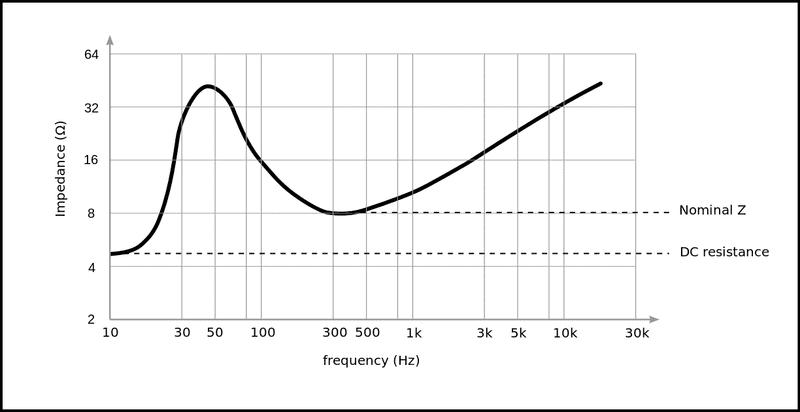 1224px-Speaker_impedance.svg.png