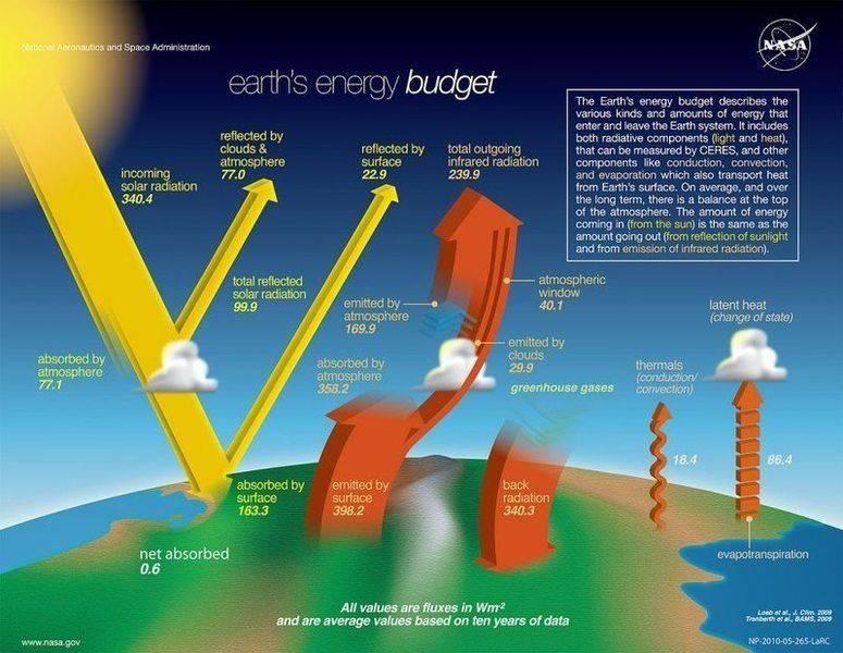 1280px-The-NASA-Earth's-Energy-Budget-satellite-infrared-radiation-fluxes.jpg