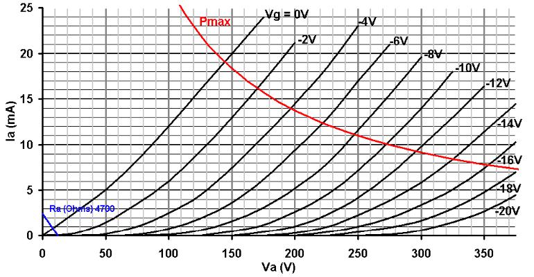 12AU7-Loadline-Graph.png