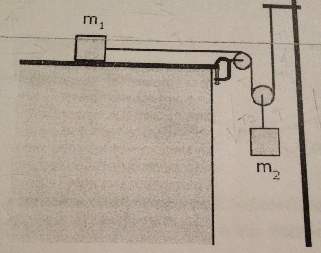 Find the acceleration of the hanging block | Physics Forums