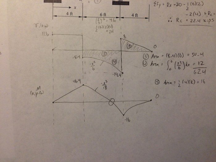 Moment Diagram With Triangular Load Physics Forums