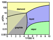 180px-Carbon_basic_phase_diagram.png