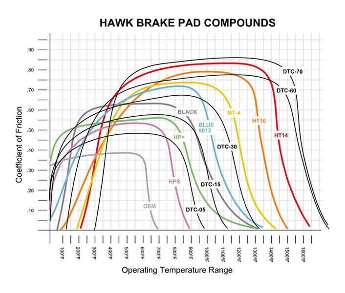 Hawk Brake Pads >> Is a heat vs Mu chart Misleading? What factors into Mu? (brake pads) | Physics Forums