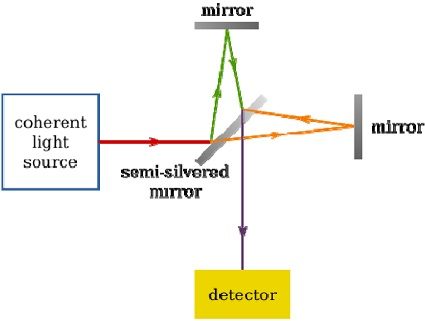 2-The-Michelson-Morley-fixed-mirror-interferometer.jpg