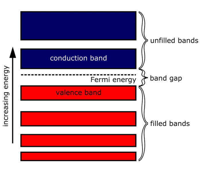 2000px-Energy_band_diagram.svg.png