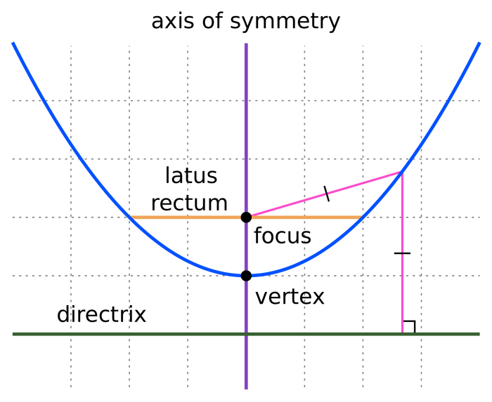 2000px-Parts_of_Parabola.svg.png