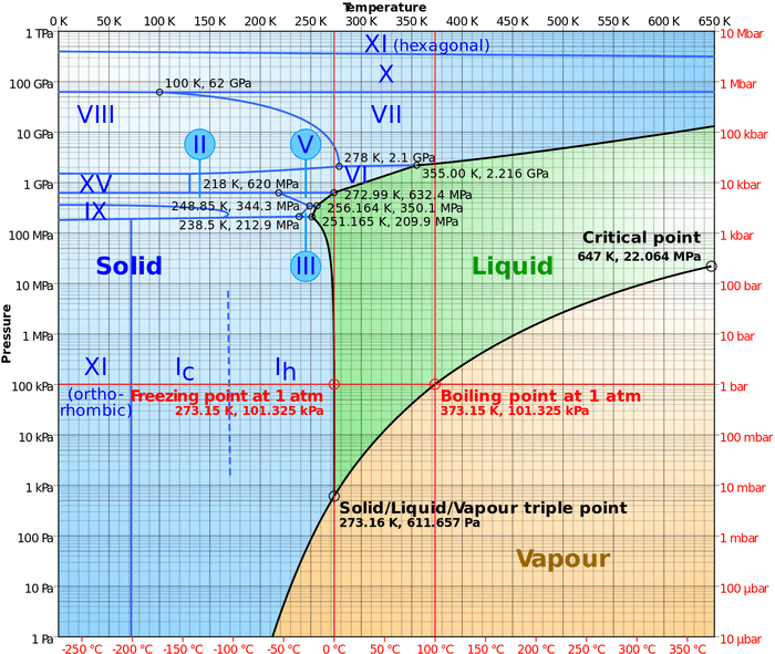 2000px-Phase_diagram_of_water.svg.png