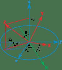 200px-EulerProjections.svg.png