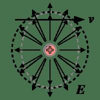200px-Relativistic_electromagnetism_fig4.svg.png