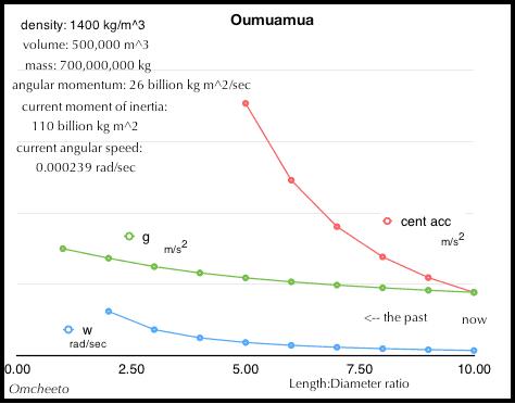 2017.11.26.Oumuamua.spin.analysis.png