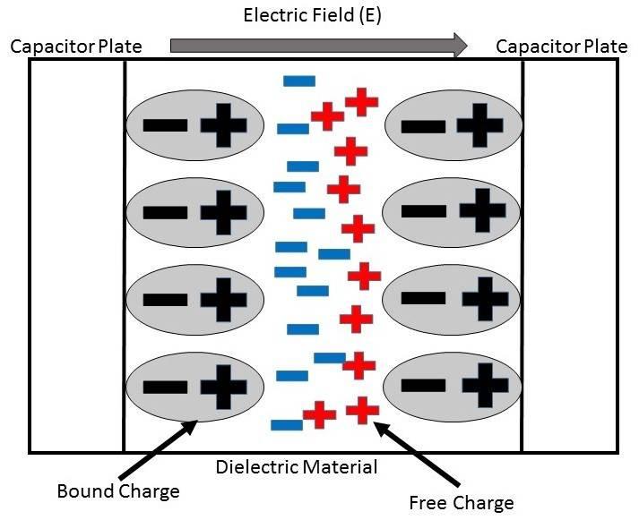 2017515-121045312-3163-6-dielectric-polarisation.jpg