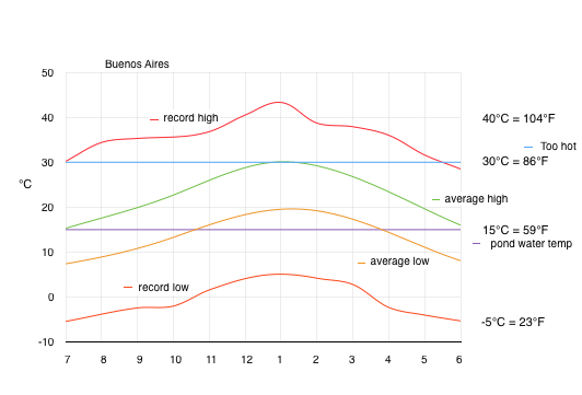 2019.12.10.Buenos.Aires.climate.png