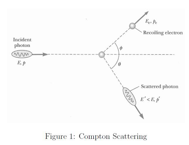 Compton Scattering Finding Angle From Only Initial Energy