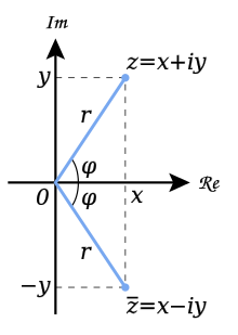 220px-Complex_conjugate_picture.svg.png