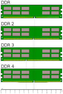 220px-Desktop_DDR_Memory_Comparison.svg.png