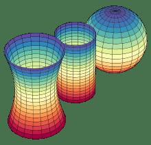 220px-Gaussian_curvature.svg.png