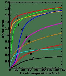 220px-Magnetization_curves.svg.png