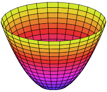 220px-Paraboloid_of_Revolution.svg.png