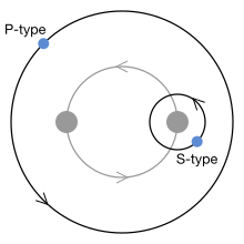 220px-Planets_in_binary_star_systems_-_P-_and_S-type.svg.png