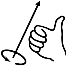 220px-Right-hand_grip_rule.svg.png
