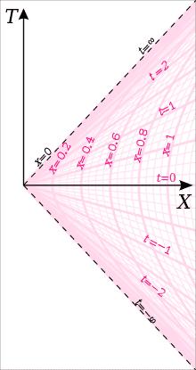 220px-Rindler_chart.svg.png
