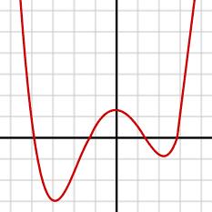233px-Polynomialdeg4.svg.png
