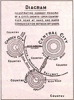 250px-Lorategi-hiriaren_diagrama_1902.jpg