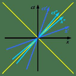 256px-Minkowski_diagram_-_3_systems.svg.png