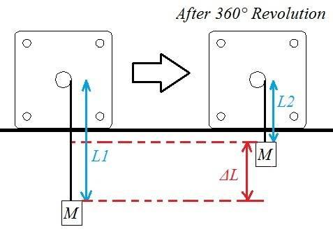 Motor Torque Measurement | Physics Forums