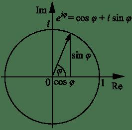 265px-Euler's_formula.svg.png