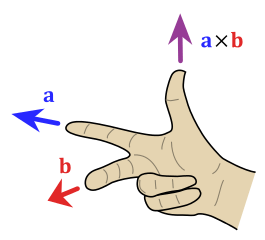265px-Right_hand_rule_cross_product.svg.png