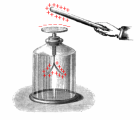 280px-Electroscope_showing_induction.png