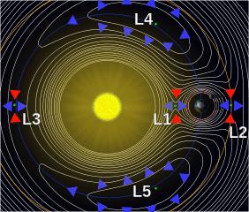 282px-Lagrange_points2.svg.png