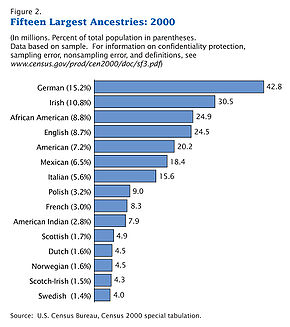 290px-Census-2000-Data-Top-US-Ancestries.jpg