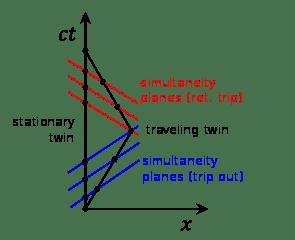295px-Twin_Paradox_Minkowski_Diagram.svg.png