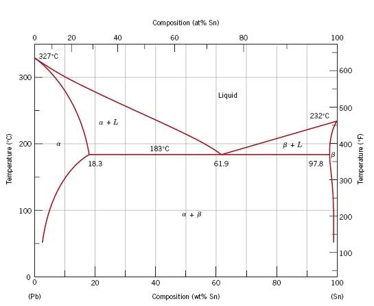 Sn pb phase diagram physics forums 2f07fxsg ccuart Choice Image