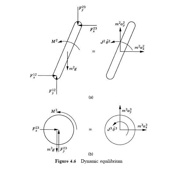 Free body diagrams for constrained rigid multibody dynamics im unclear about how the free body diagrams are constructed and it is assumed knowledge in the book in the first free body diagram i understand that ccuart Gallery