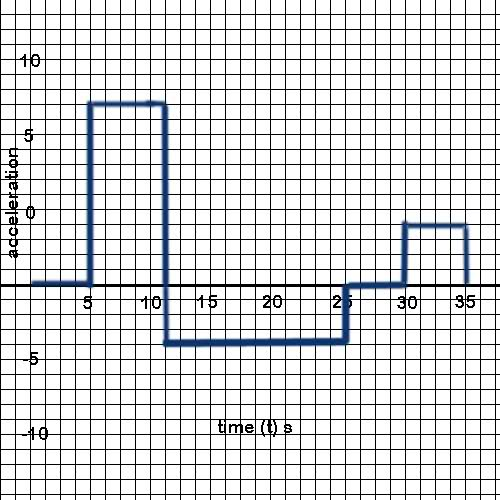 Average acceleration from acceleration vs time graph | Physics ...