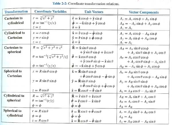 Question on transformation of coordinates  | Physics Forums