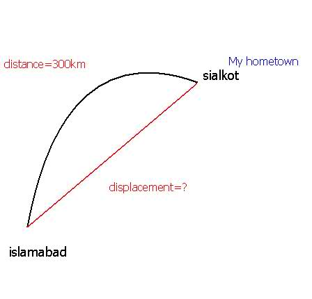 Displacement Physics
