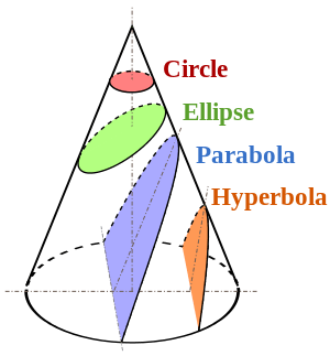 300px-Conic_Sections.svg.png