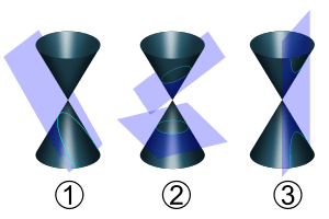 300px-Conic_sections_with_plane.svg.png